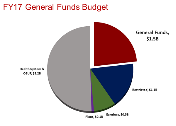 FY17 general funds budget - Ohio State University