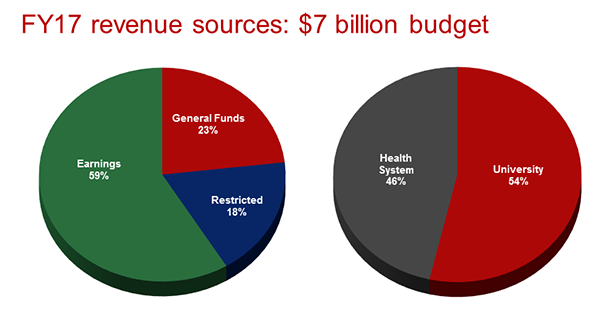 FY17 revenue sources - Ohio State University
