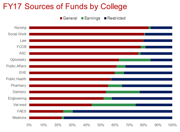 FY sources of fund by college - Ohio State University